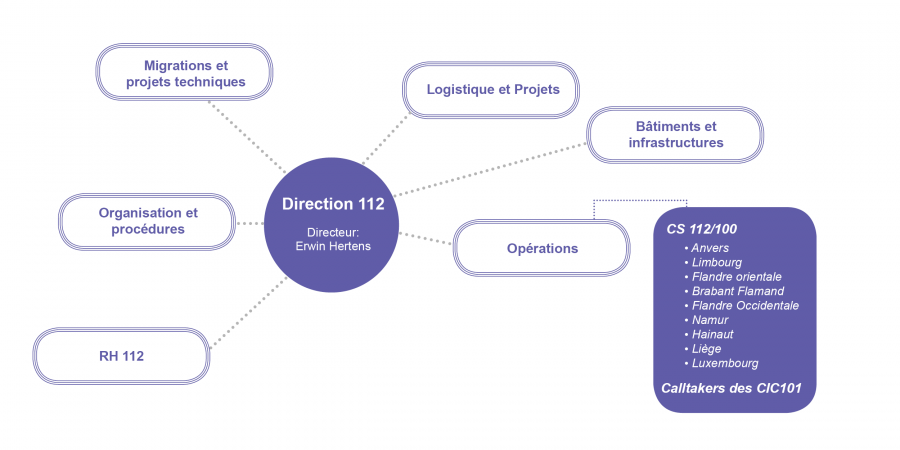 Direction 112