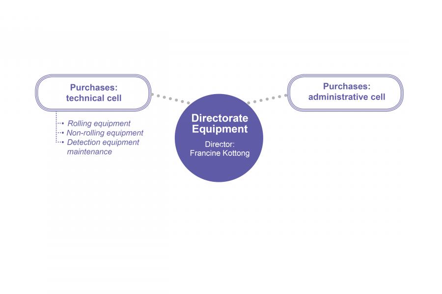 Directorate Equipment