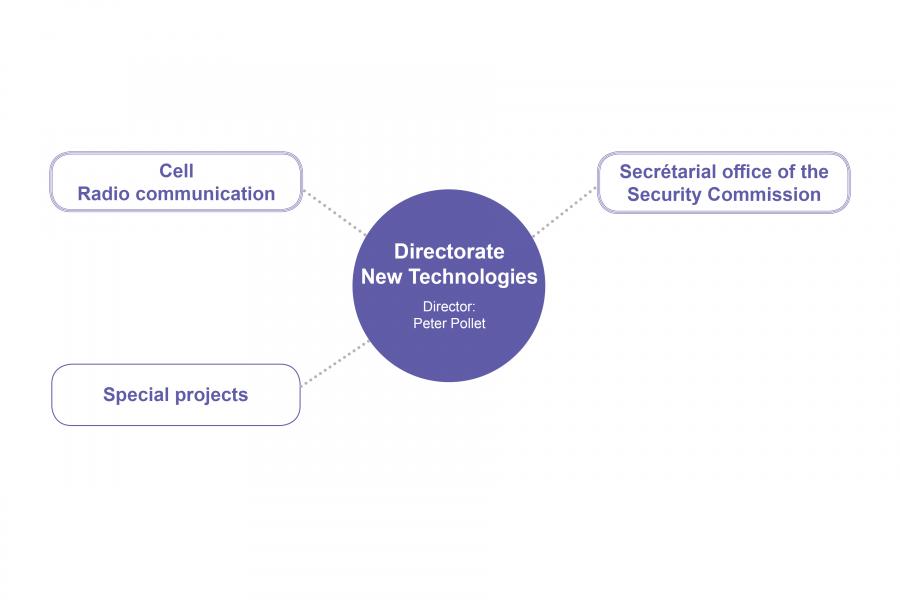 Directorate New Technologies